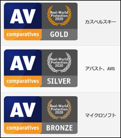 たくさんのソフトがある中で銅メダルも貰っている